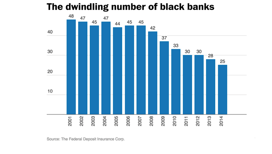 We Need Our Black Banks